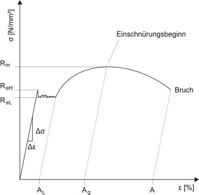 Alle Fachbegriffe erklärt - Hegewald & Peschke